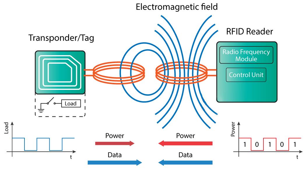 RFIDWorkingPrinciple1.png