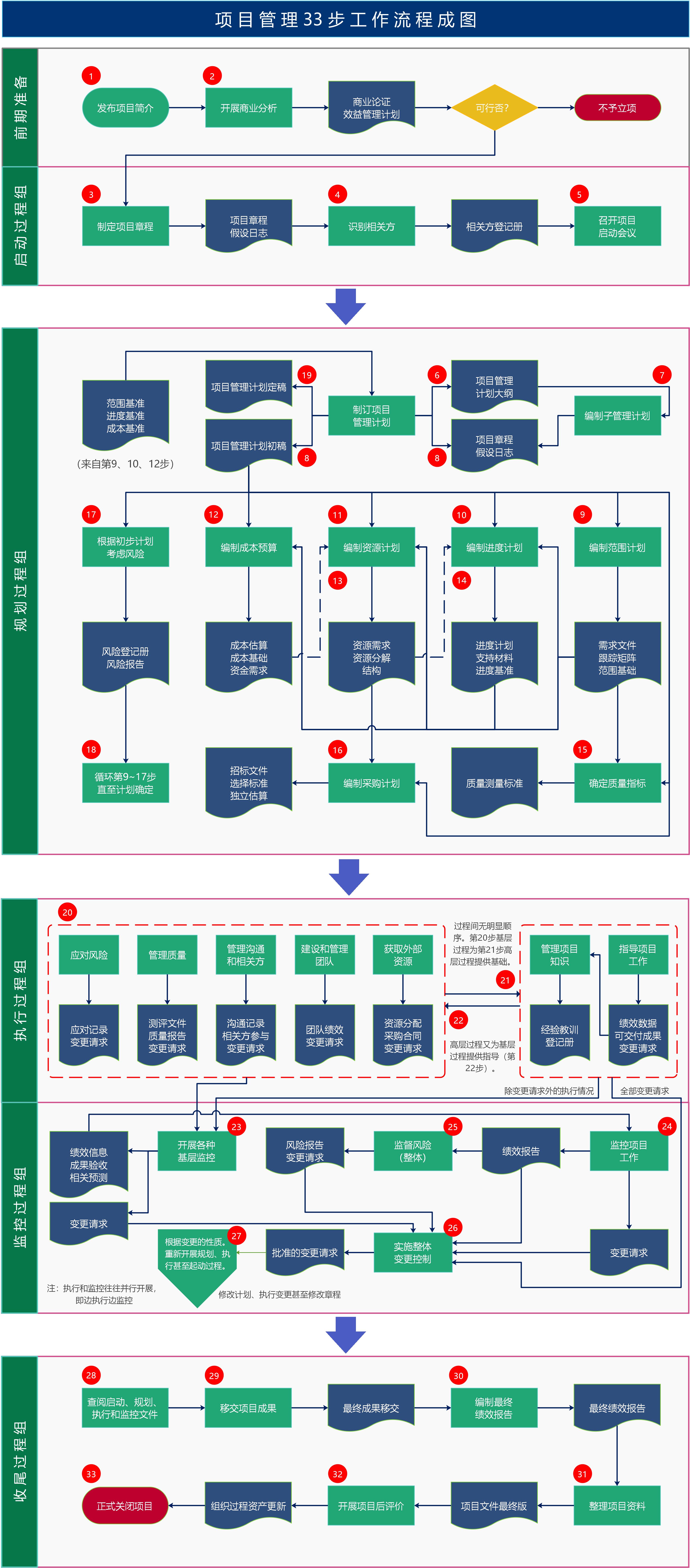 项目管理流程图.png